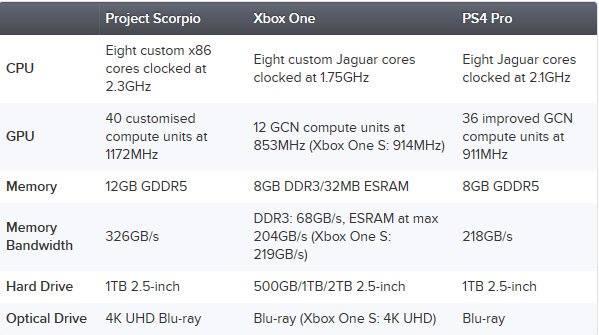 Project Scorpion especificações